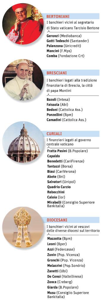 I banchieri cattolici